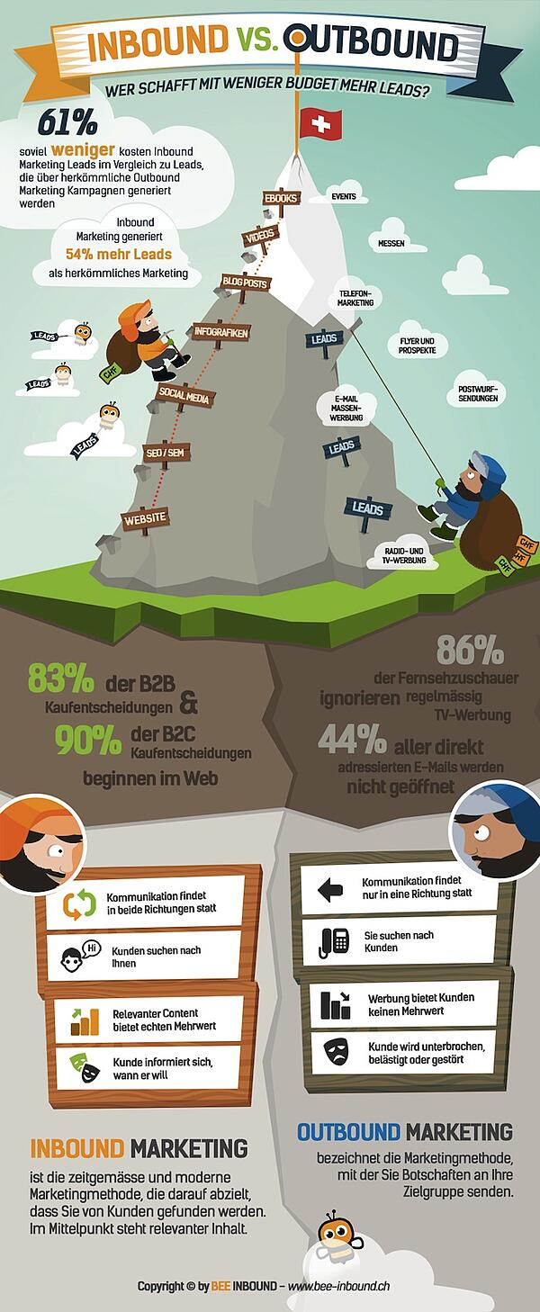 BEE_Inbound_vs_Outbound_Infographic