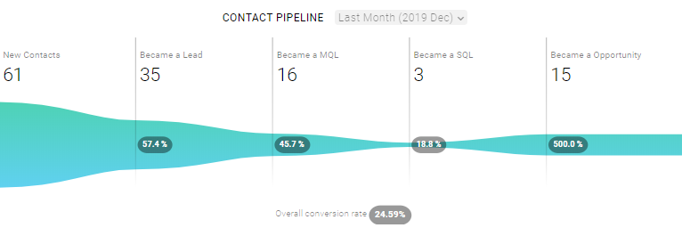 Contact Pipeline