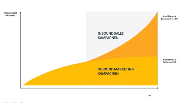 Inbound Marketing Sales