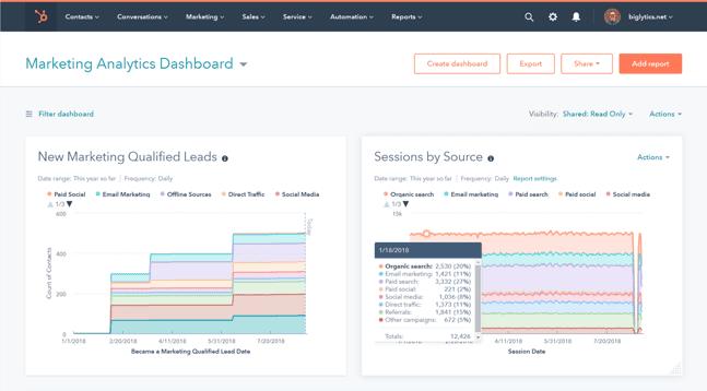 KPI Dashboard So kannst du deine Daten messen-1
