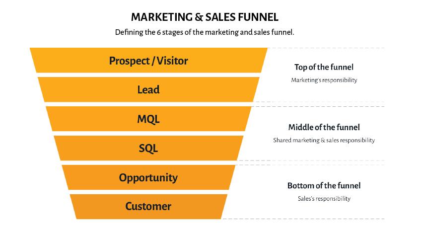 Marketing und Sales Funnel