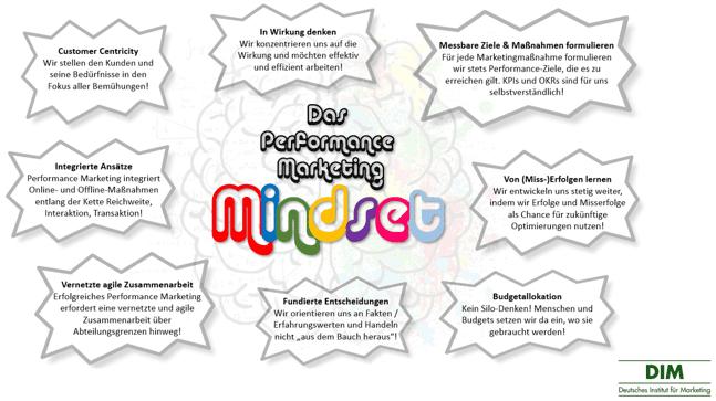 Performance Marketing Strategie-2