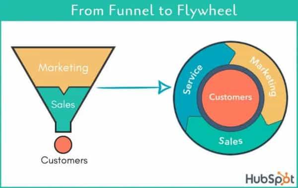 Sales Funnel oder Flywheel-2