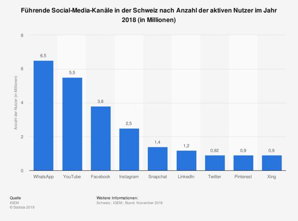 statistic_id520144_anzahl-aktiver-nutzer-sozialen-medien-in-der-schweiz-2018