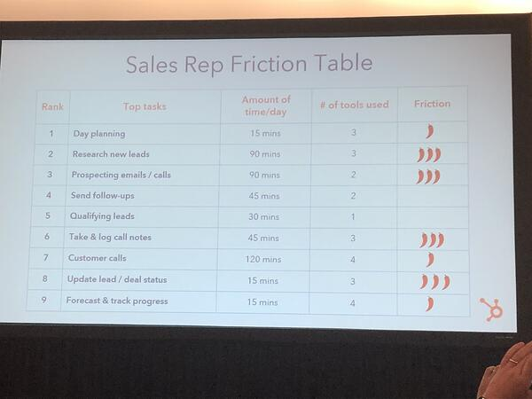 Sales Rep Friction Tabelle