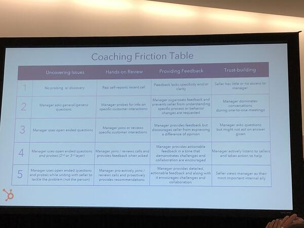 Coaching Friction Table