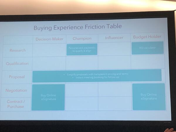 Buying Experience Friction Table