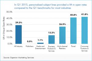 E-Mail-Marketing / Personalisierte Betreffzeilen erhöhen die Öffnungsraten