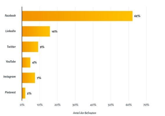 Welche Social-Media-Plattform ist für dein Unternehmen am wichtigsten?