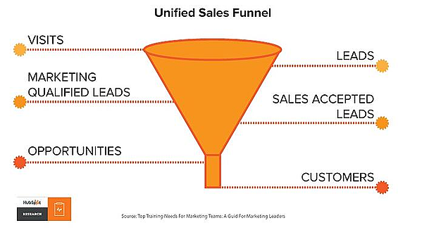 Unified Sales Funnel
