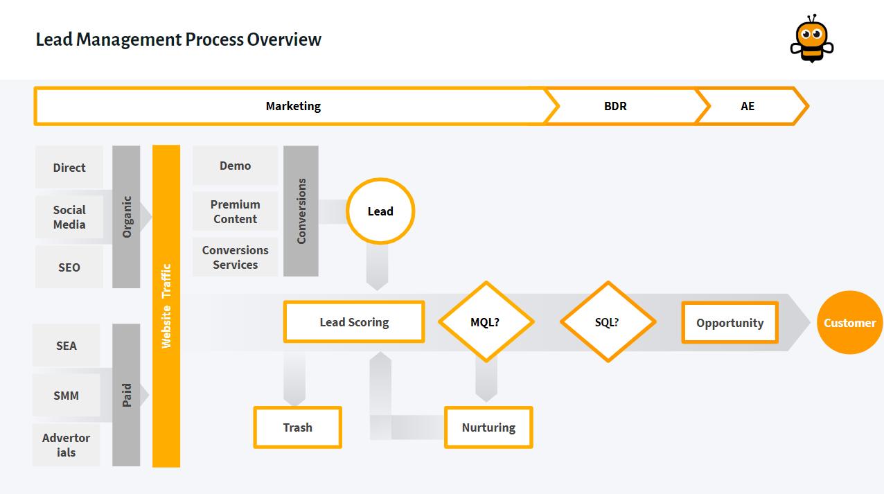 Leadmanagement Process