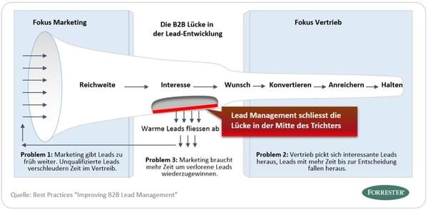 Improving B2B Lead Management