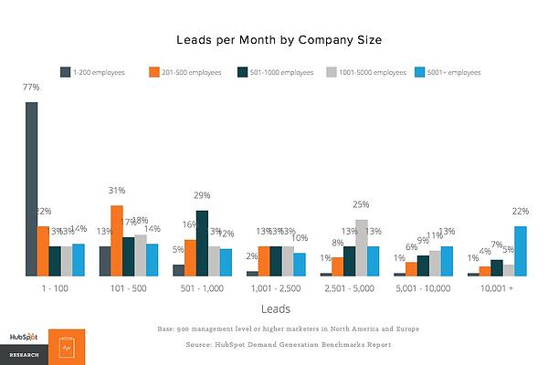 lead per month by company size