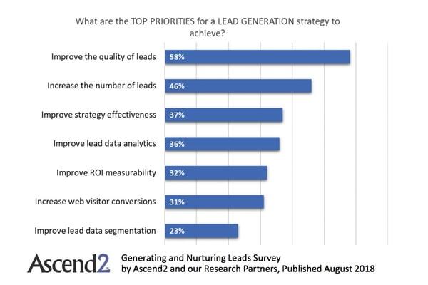 Lead Generation Priorities