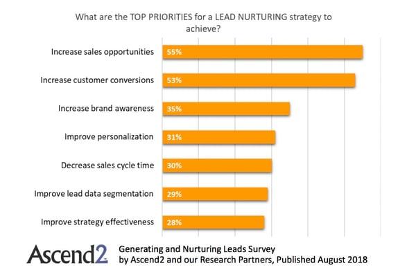 Generating and Nurturing Leads